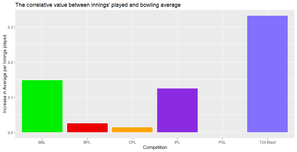 What skills are required to be a successful T20 franchise bowler? - Data analysis