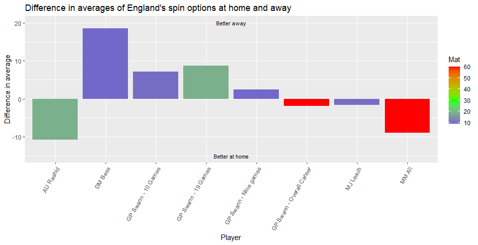 Who is England's best Test spinner? - Player analysis