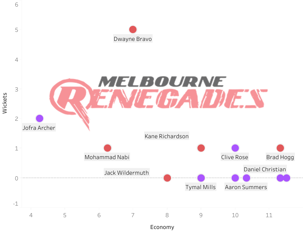 Ten years of the Big Bash League: Analysing the best bowling performances - part one