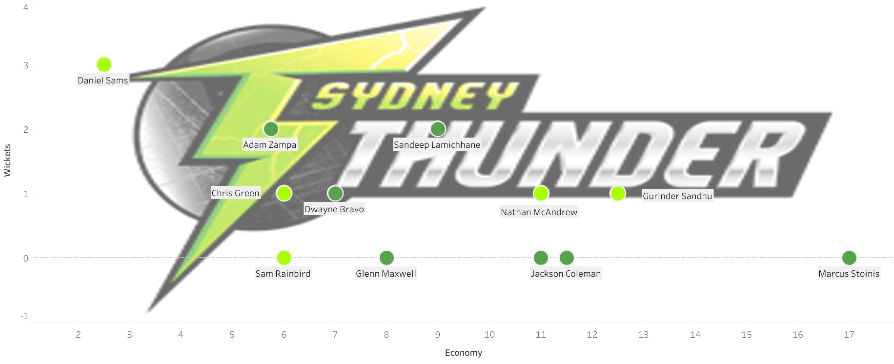Ten years of the Big Bash League: Analysing the best bowling performances - part two