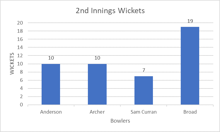 A limited range of seam bowling options hurt England's performance in the second innings A look into England's seam bowling options