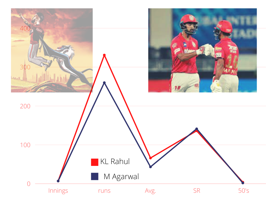 The game changers during the first phase of IPL 21 cricket analysis stats data