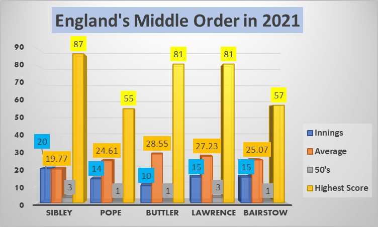 England's Middle order stats in 2021