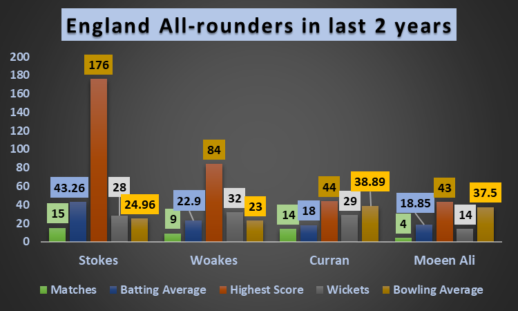 A comparison between Stokes and other English all-rounders
