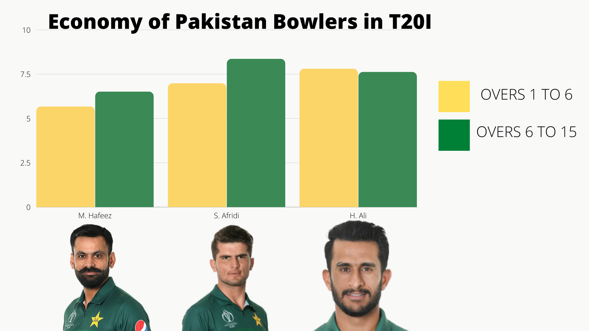 Economy of Pakistan Bowlers in T20I cricket analysis stats