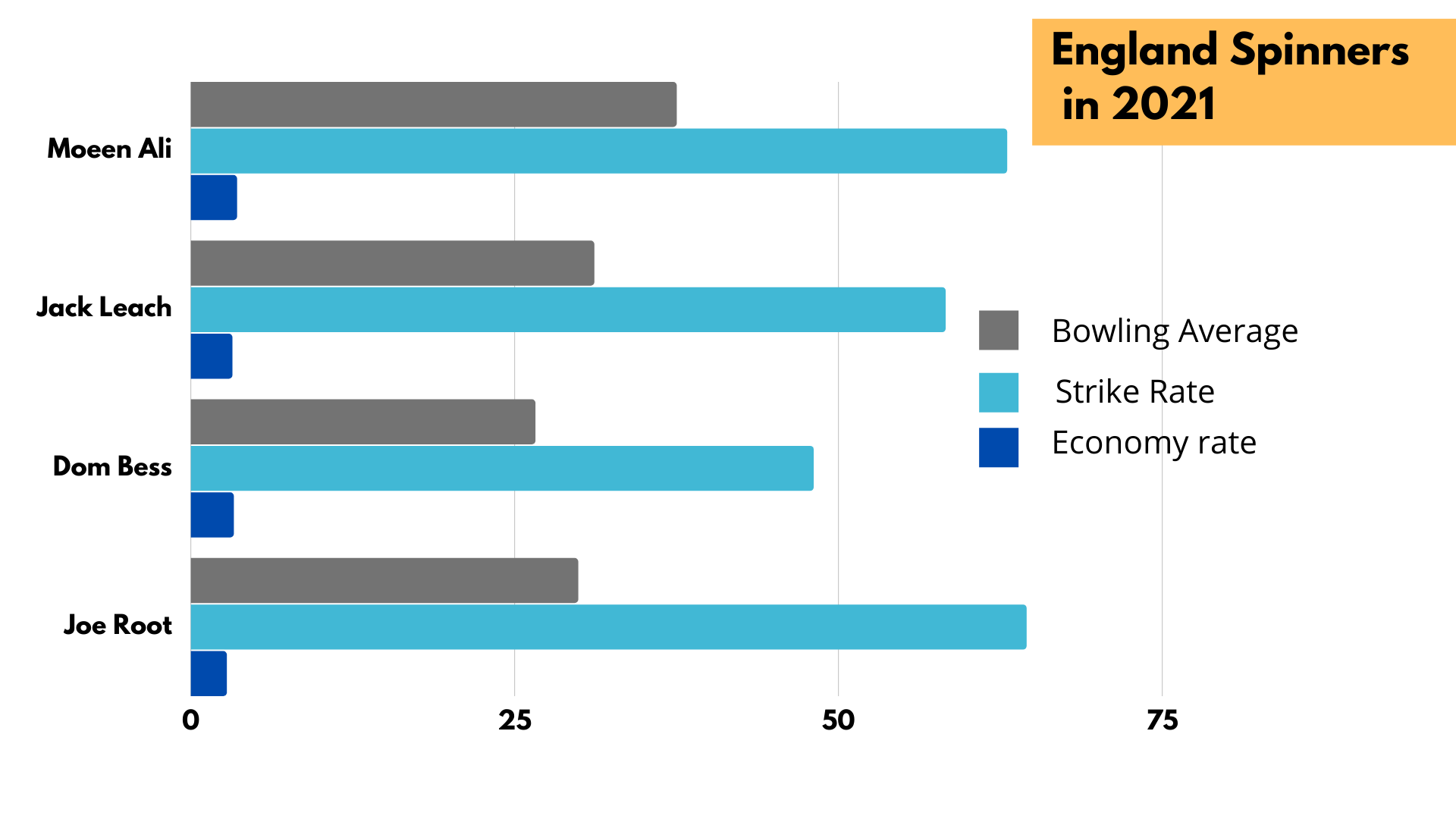 Englands Spinners in 2021- cricket analysis stats