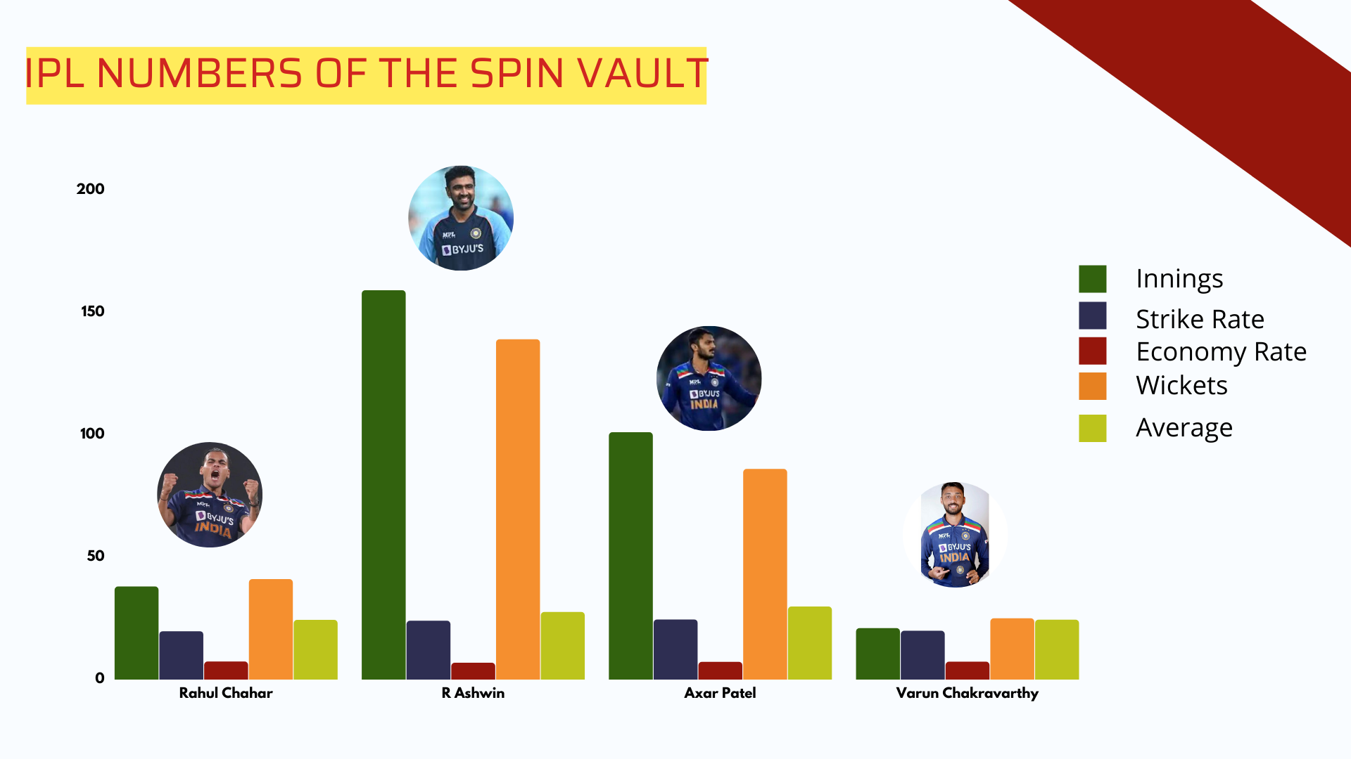 IPL NUMBERS OF THE SPIN VAULT-cricket analysis stats