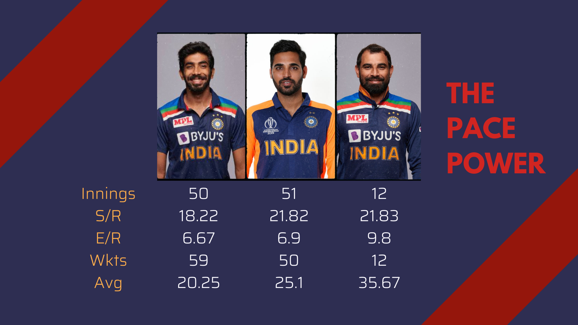Indian Pacers-cricket analysis stats