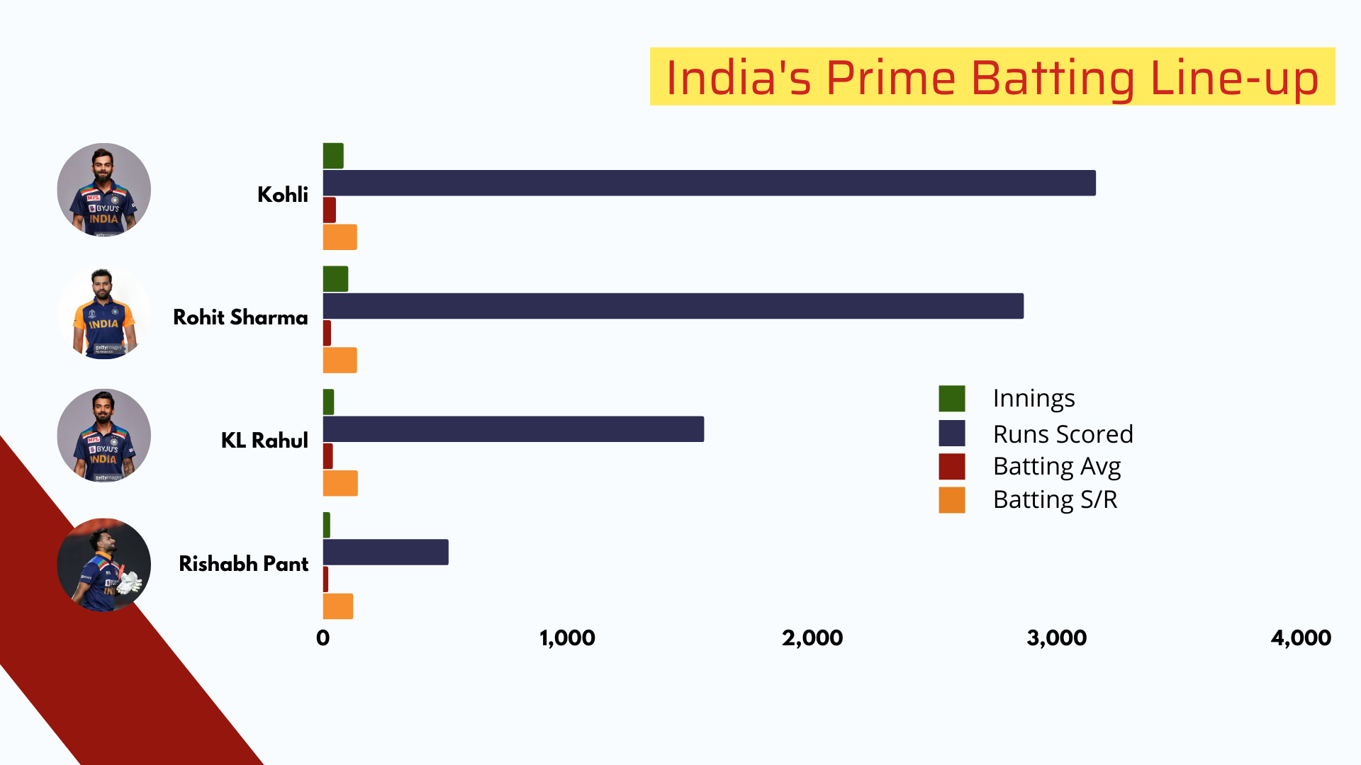 India's Prime Batting Line-up-cricket analysis stats