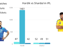 Can Shardul Thakur be what India was looking for in Hardik Pandya - Data Analysis