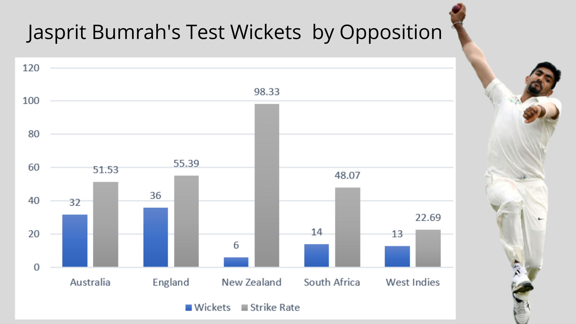 Jasprit Bumrah's Test Wickets by Opposition cricket analysis stats