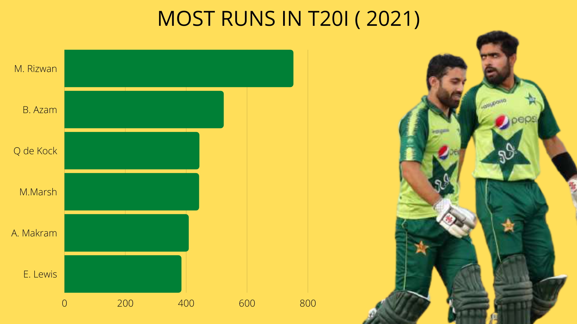 MOST RUNS IN T20I in 2021 cricket analysis stats