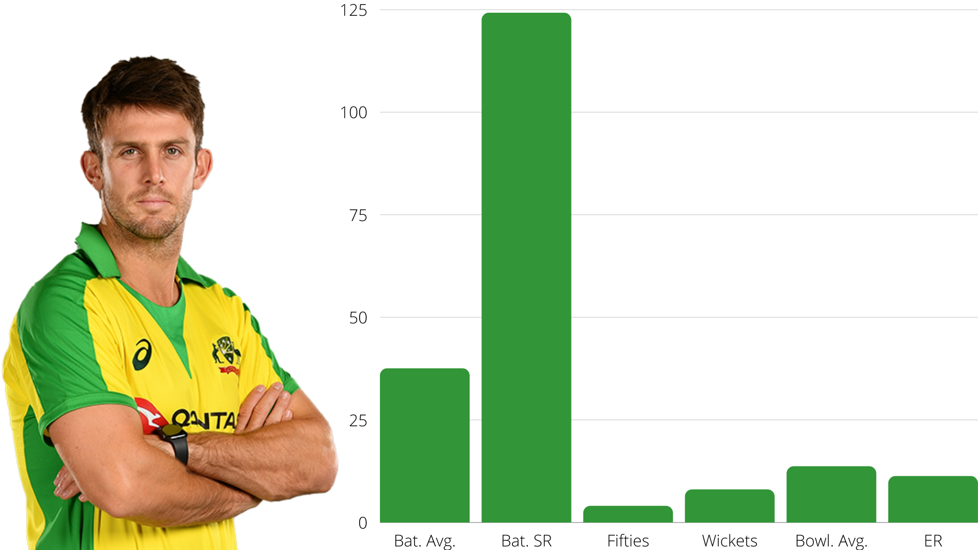 Mitchell Marsh against West Indies and Bangladesh cricket analysis stats data