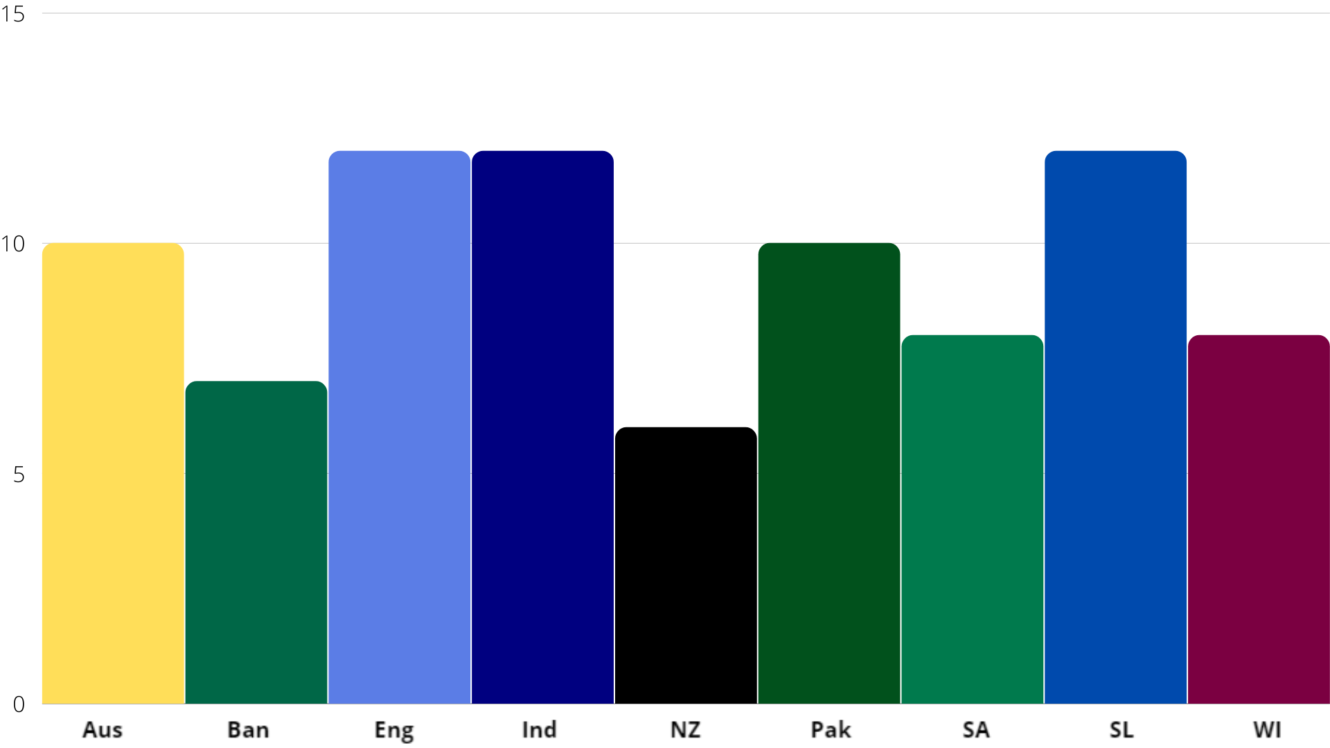 Number of Opening Batters used by Each Country First Two Innings cricket analysis stats
