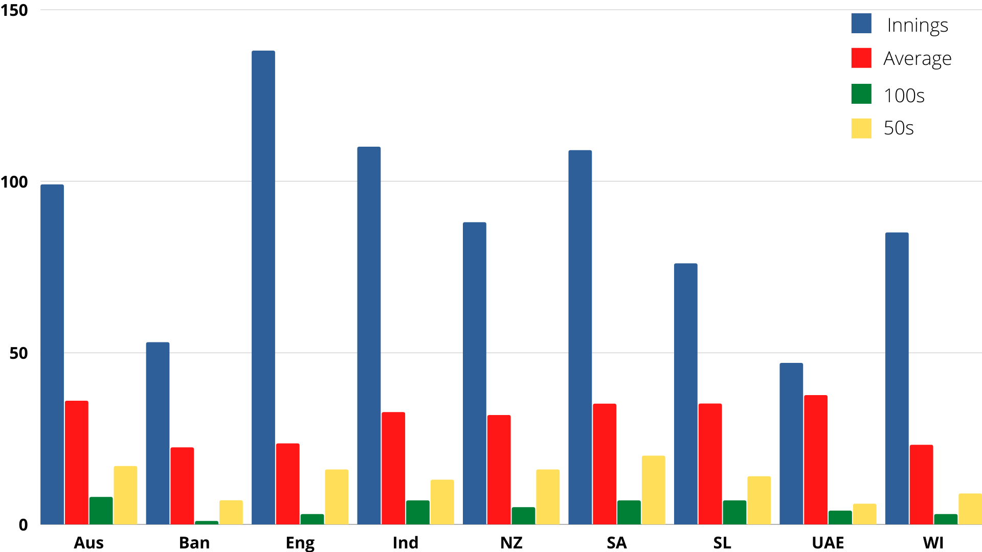 Opening Batters since 2016 By Host Countries cricket analysis stats