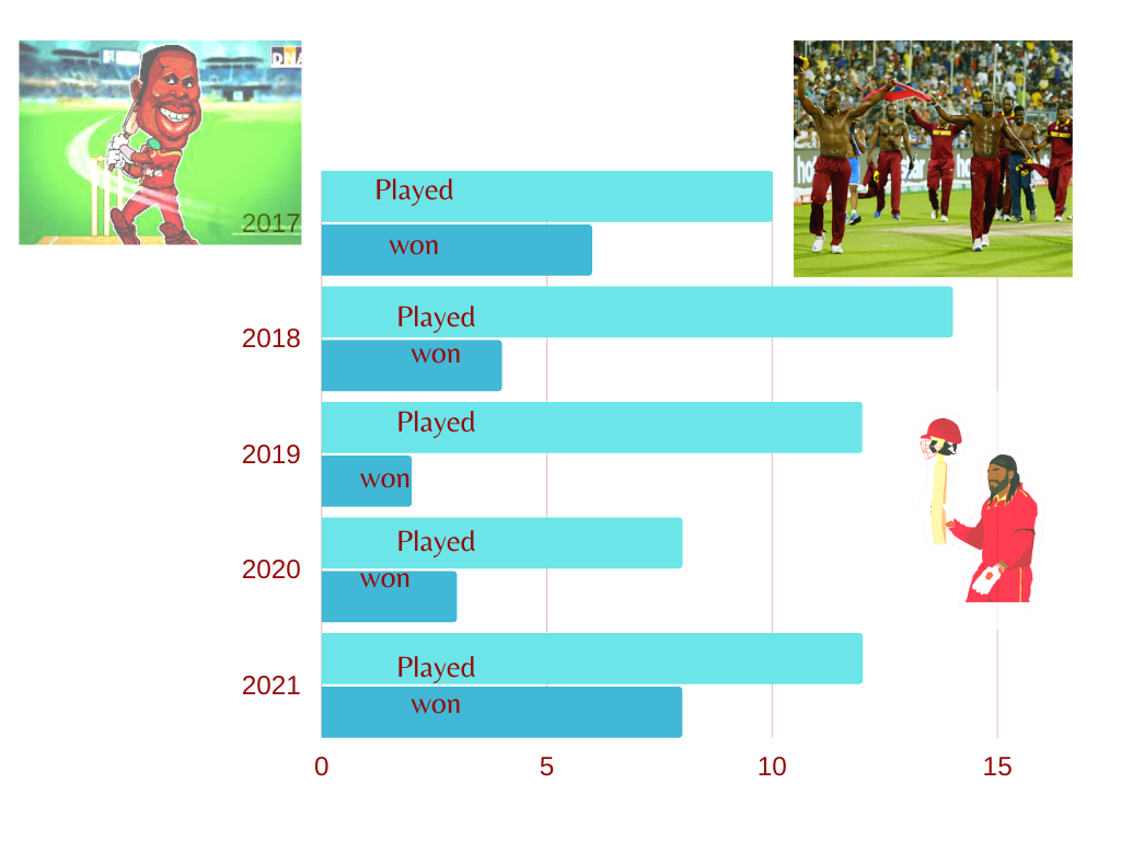 Looking at West Indies in T-20 cricket analysis stats data