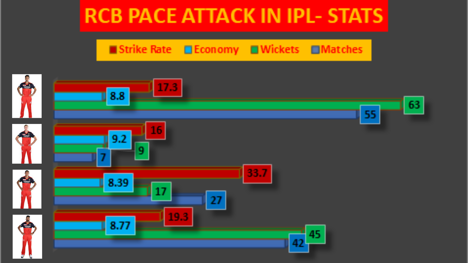 Statistical analysis Does RCB have their best bowling attack to end their title drought