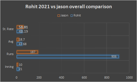 Can Jason Roy become England's Rohit Sharma in Test Cricket? - cricket analysis stats data