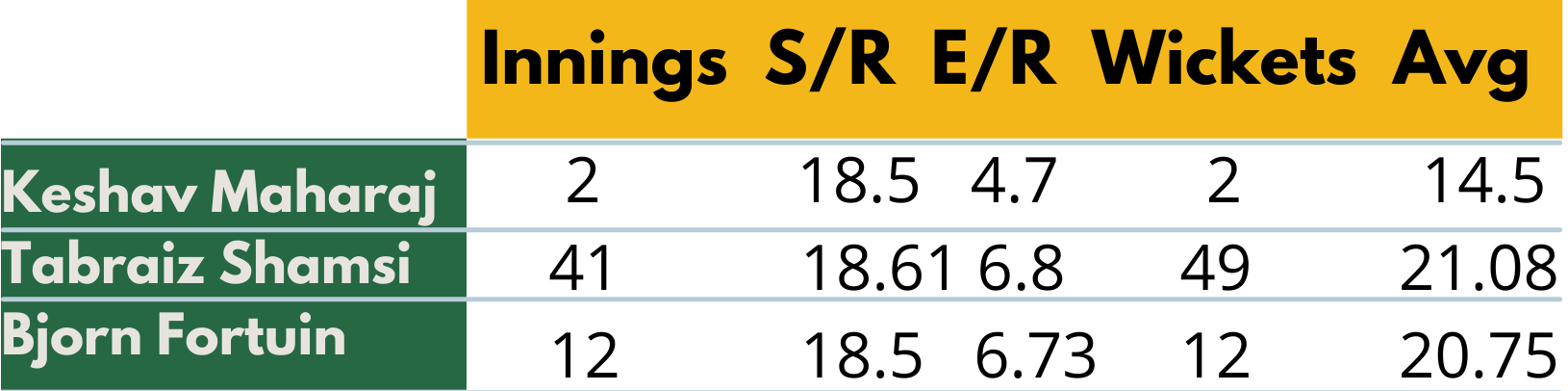 South African Spinners for T20 - cricket analysis stats