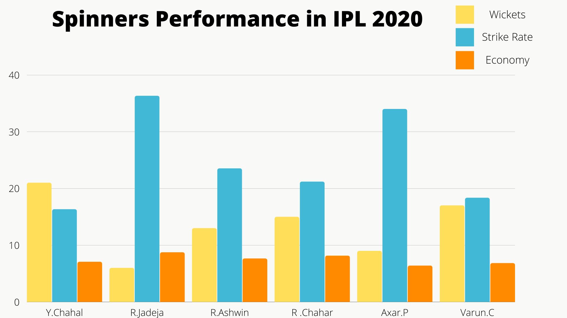 Spinners Performance in IPL 2020 cricket analysis stats