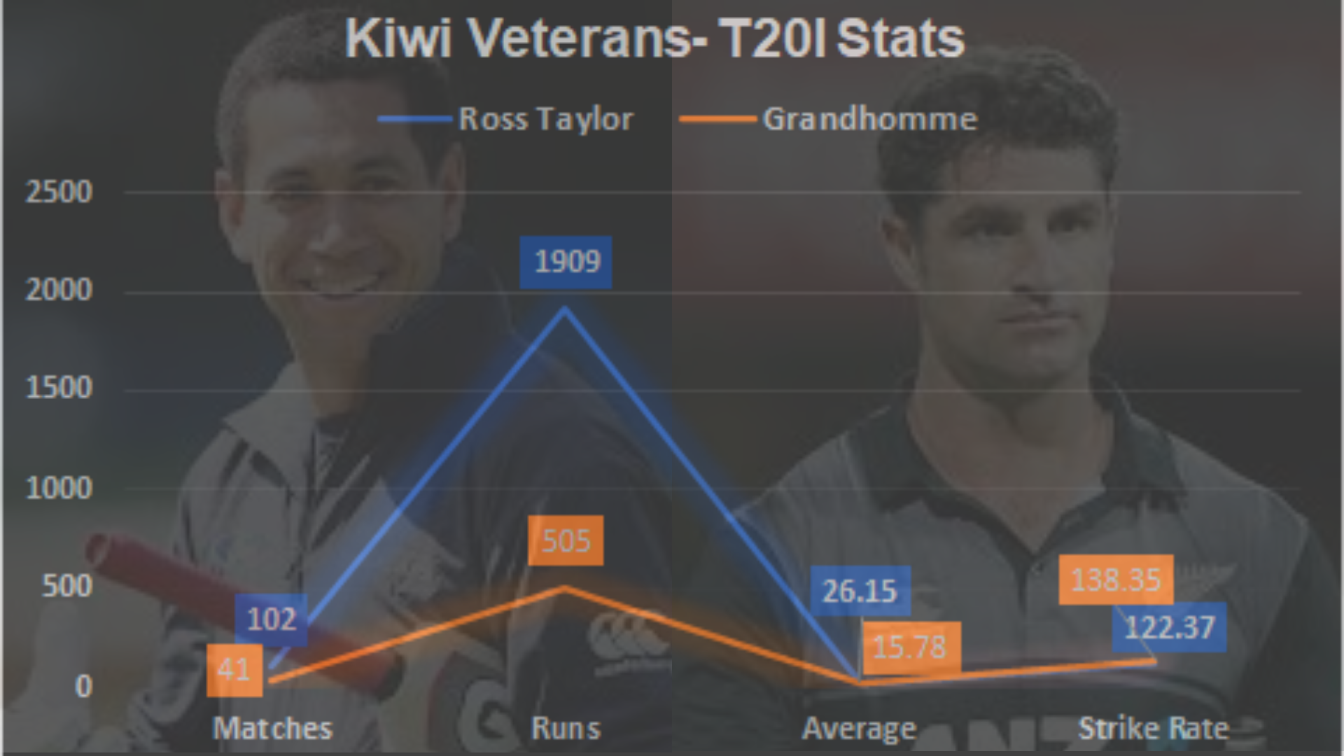 An Analysis of the Kiwi T20 World Cup 2021 Squad Data Analysis