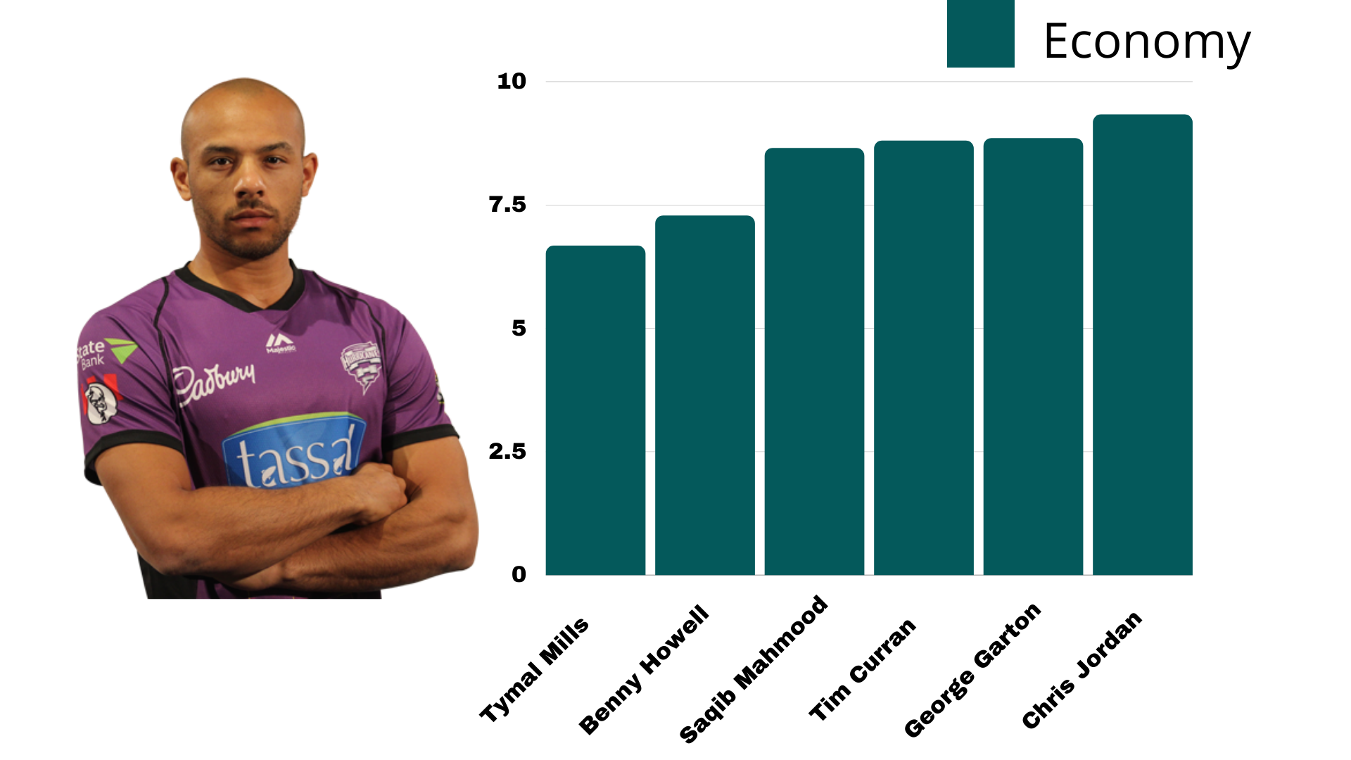 Analyzing England World Cup T20 Squad - Cricket Analysis Stats