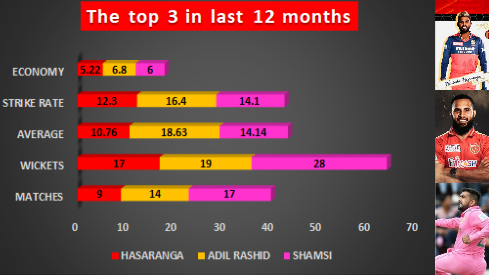 Top 3 replacements performance in last 12 months in International T20's