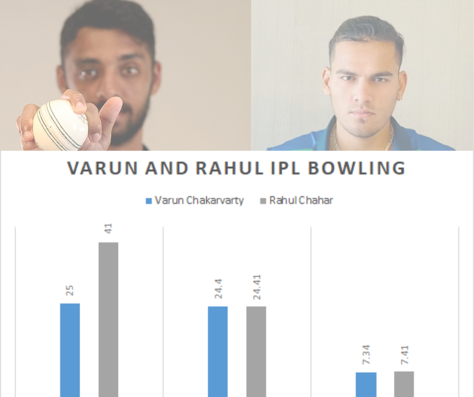 Decoding Indian squad for T20 World Cup - Cricket analysis stats data