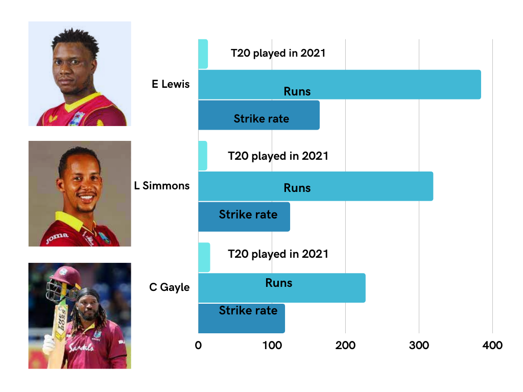 Looking at West Indies squad T-20 cricket analysis stats data