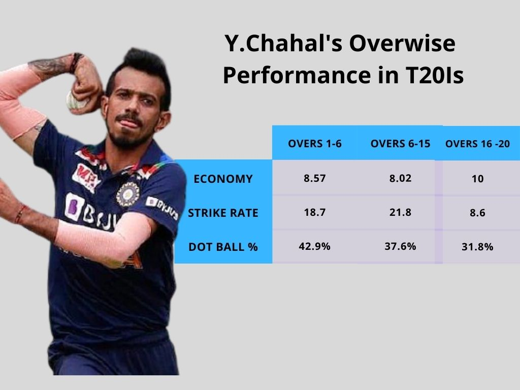 Y.Chahal's Overwise Performance in T20Is cricket analysis stats
