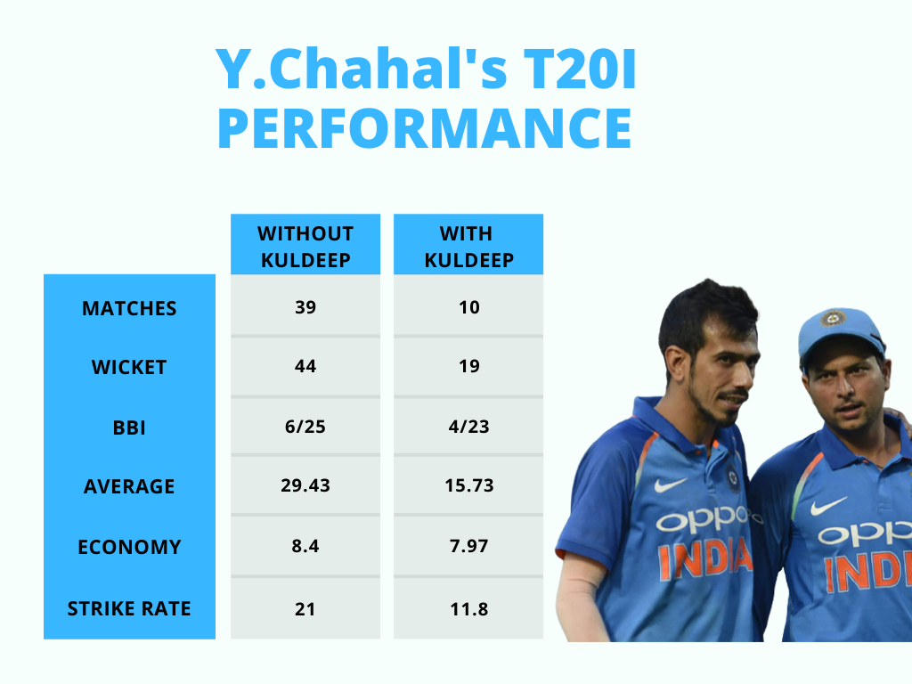 Y.Chahal's T20I Performance cricket analysis stats