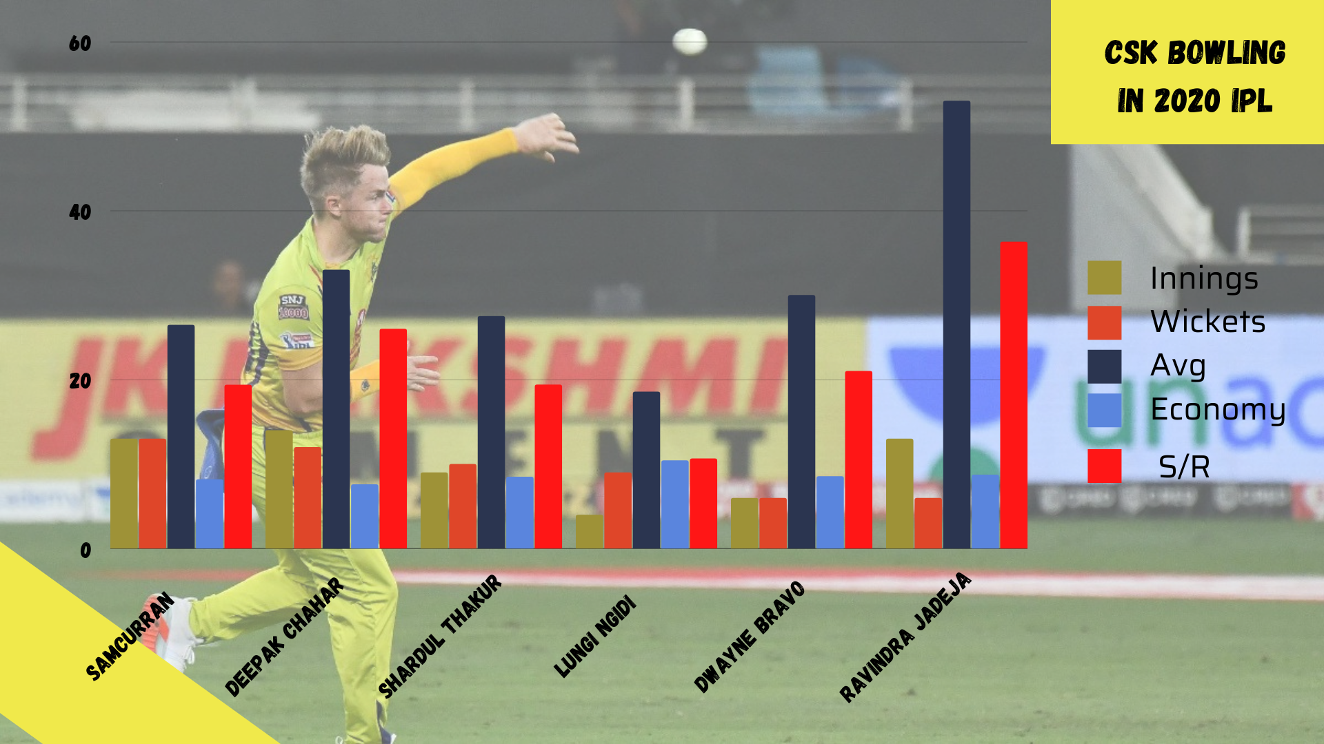 csk bowling in 2020 ipl-cricket analysis stats